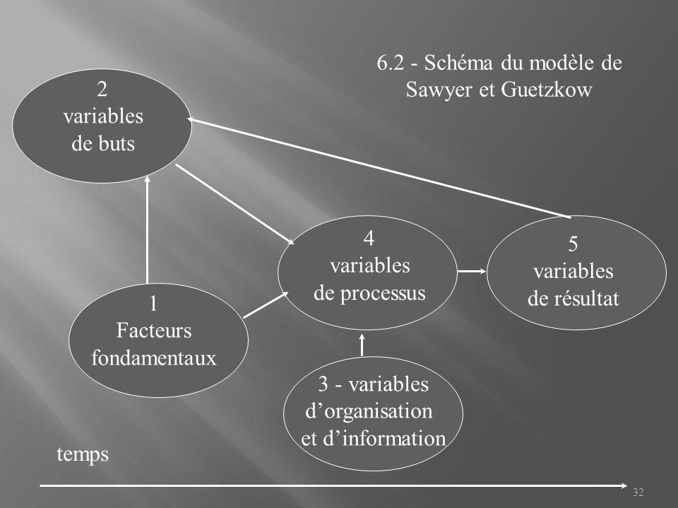 6.2 - Schéma du modèle de Sawyer et Guetzkow. 2. variables. de buts. 4. variables. de processus.