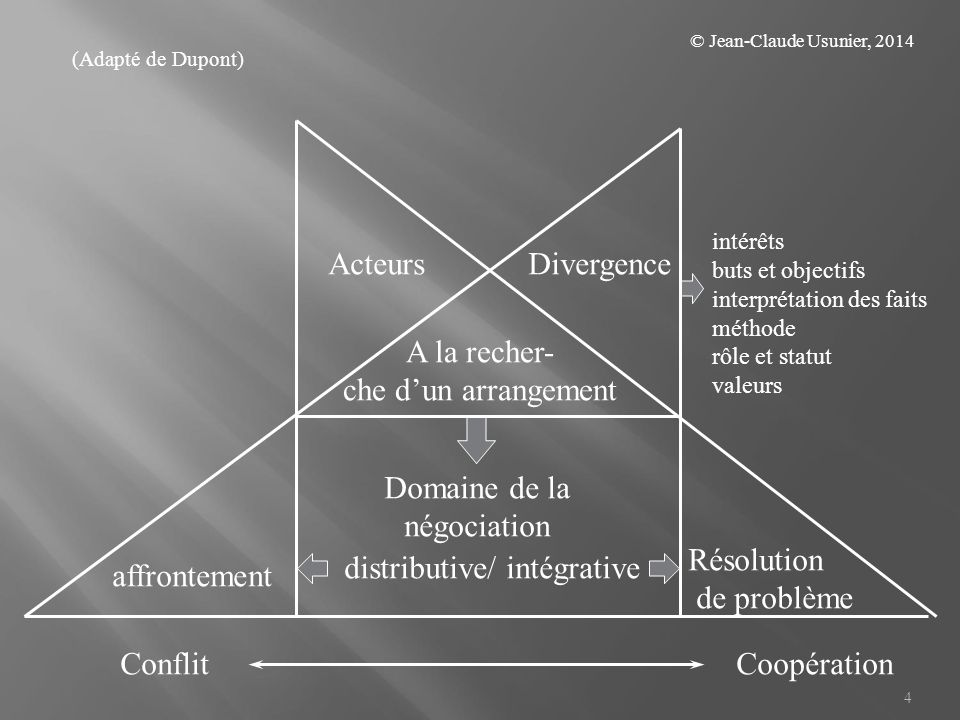 distributive/ intégrative affrontement