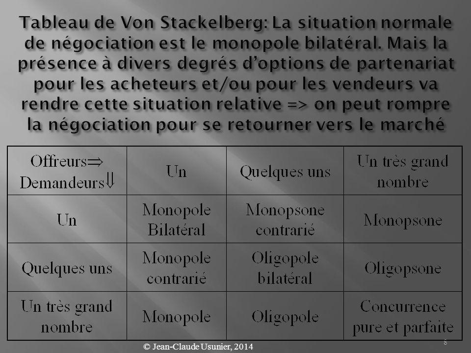 Tableau de Von Stackelberg: La situation normale de négociation est le monopole bilatéral. Mais la présence à divers degrés d'options de partenariat pour les acheteurs et/ou pour les vendeurs va rendre cette situation relative => on peut rompre la négociation pour se retourner vers le marché