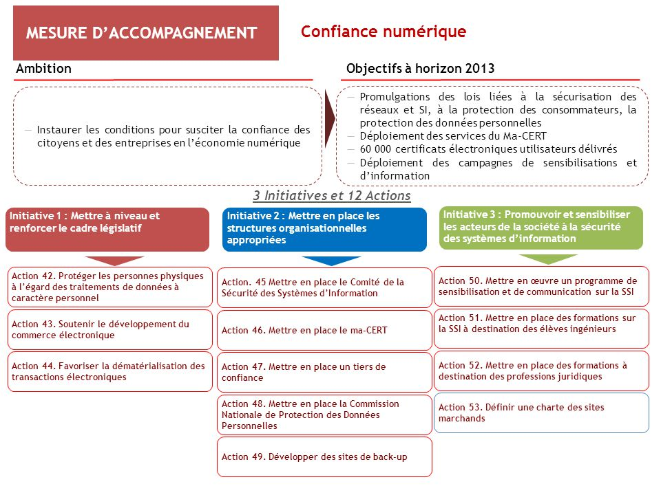 3 Initiatives et 12 Actions