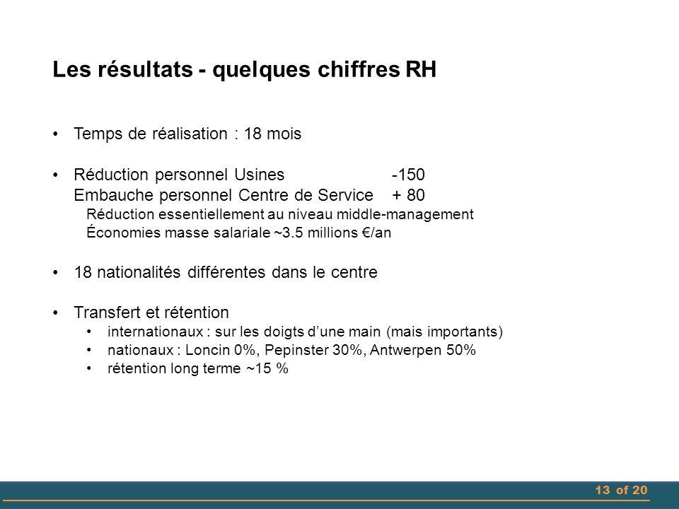 Les résultats - quelques chiffres RH