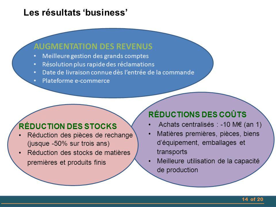 Les résultats 'business'