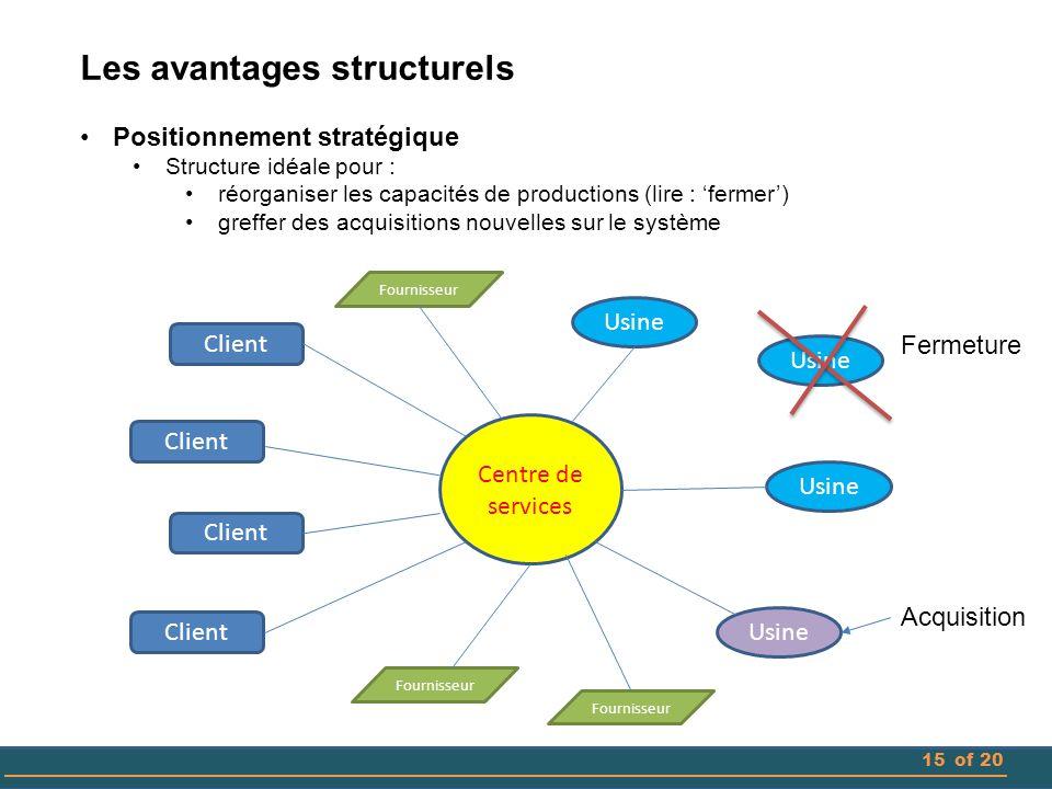 Les avantages structurels