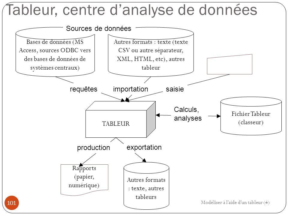 Tableur, centre d'analyse de données