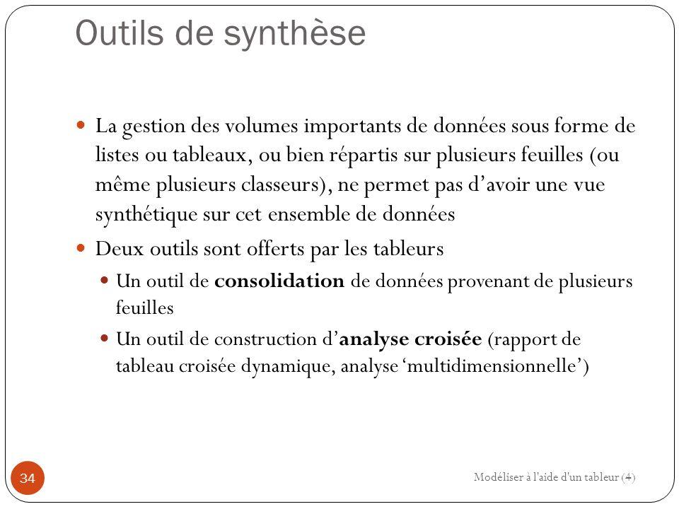 Outils de synthèse
