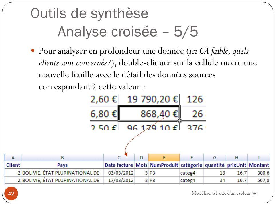 Outils de synthèse Analyse croisée – 5/5