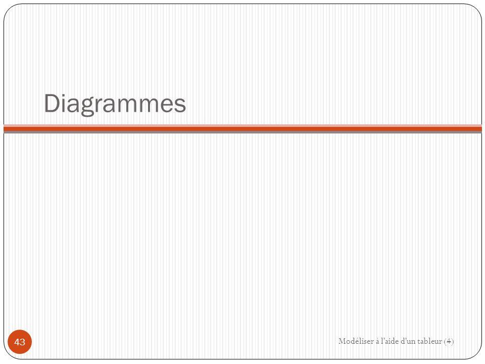 Diagrammes Modéliser à l aide d un tableur (4)