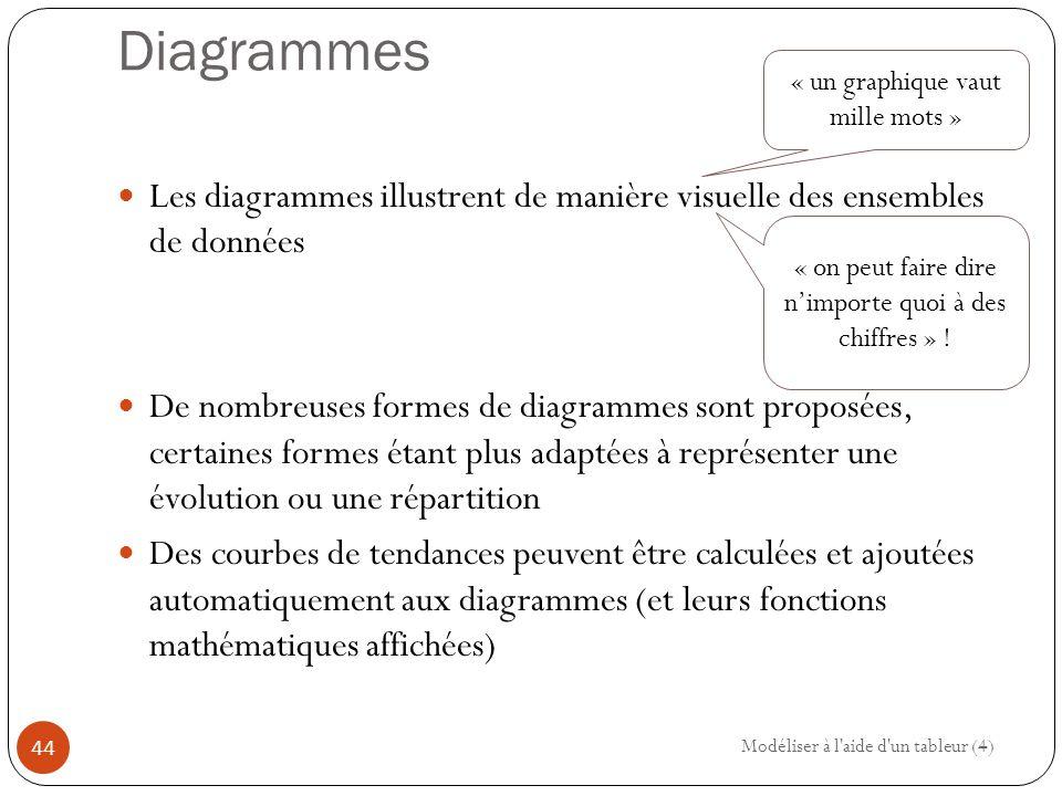 Diagrammes « un graphique vaut mille mots » Les diagrammes illustrent de manière visuelle des ensembles de données.