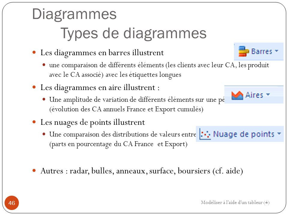 Diagrammes Types de diagrammes