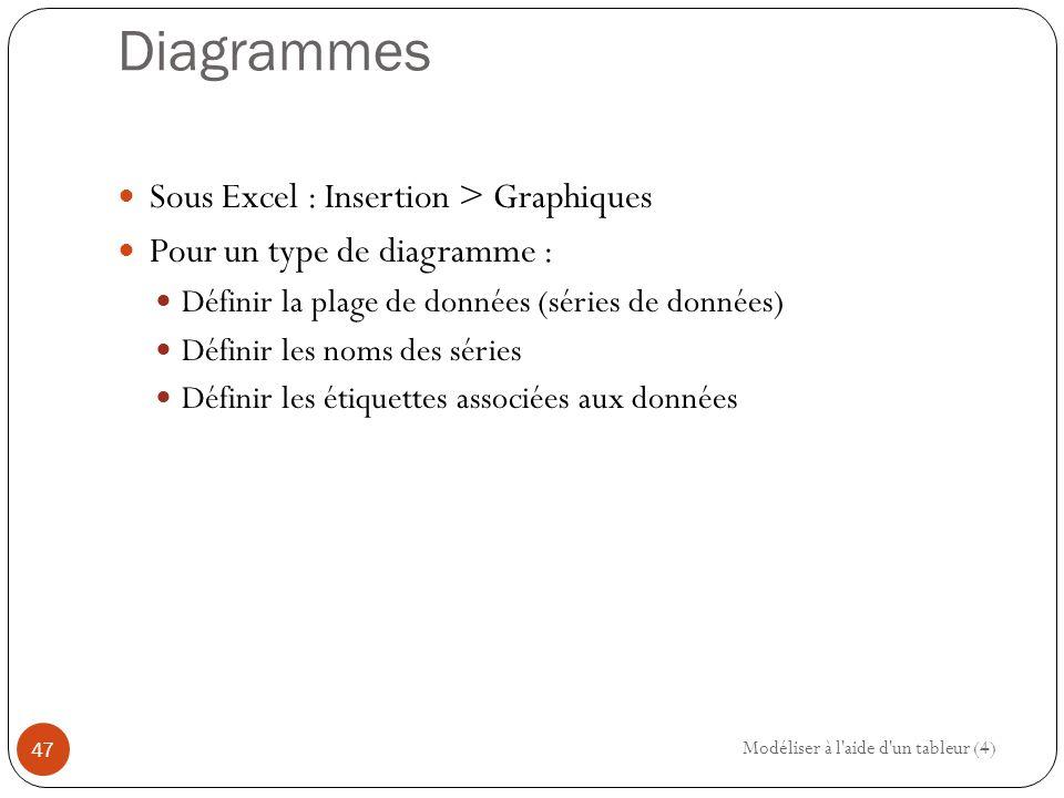 Diagrammes Sous Excel : Insertion > Graphiques