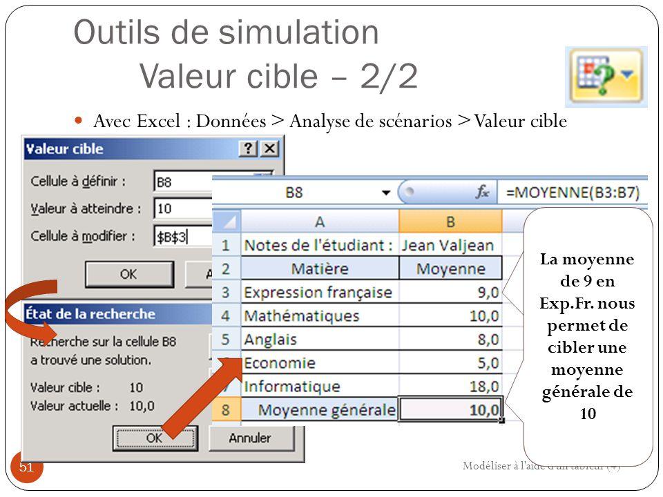 Outils de simulation Valeur cible – 2/2