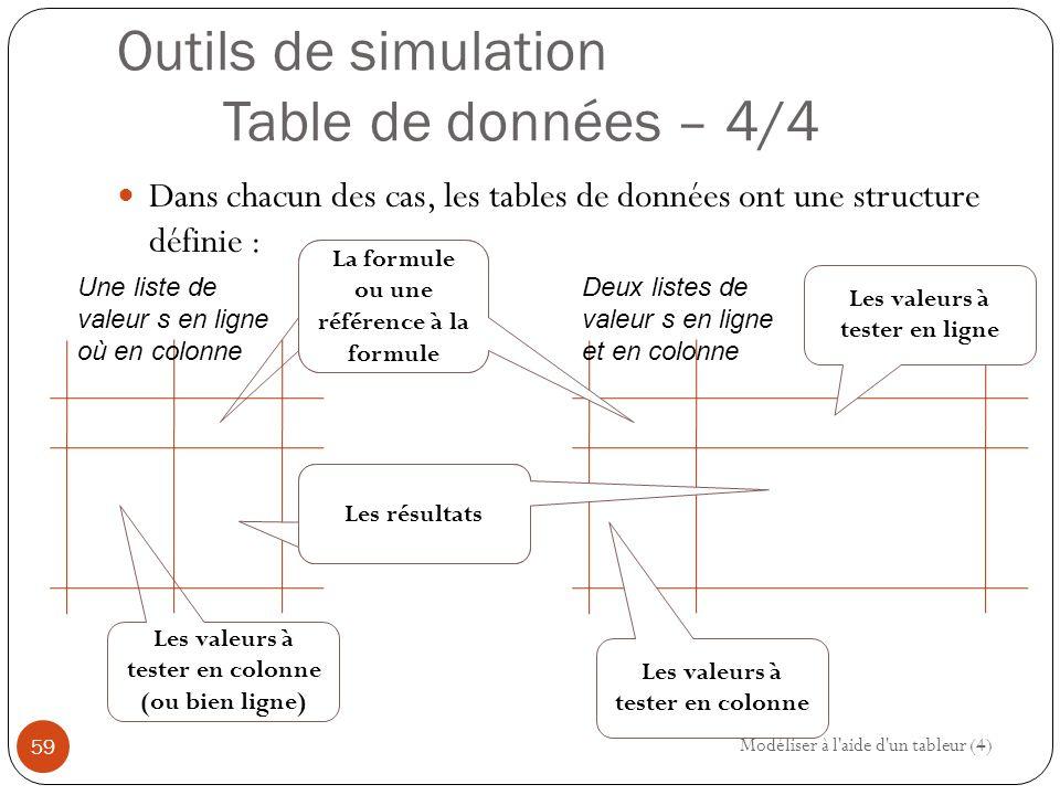Outils de simulation Table de données – 4/4