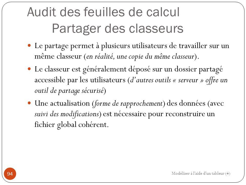 Audit des feuilles de calcul Partager des classeurs