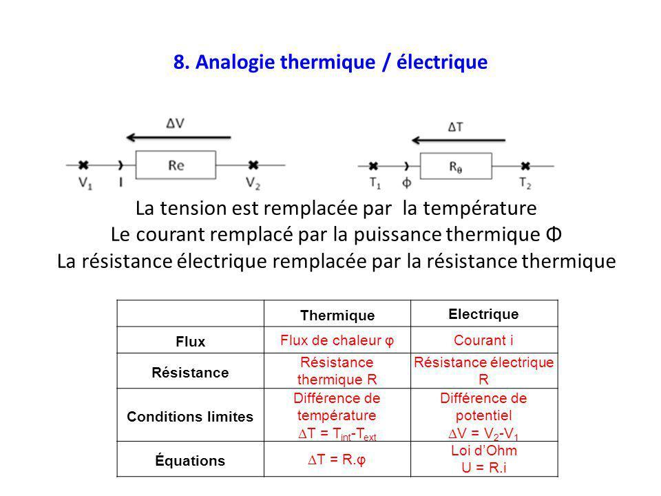 8. Analogie thermique / électrique