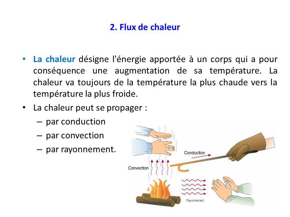 La chaleur peut se propager : par conduction par convection