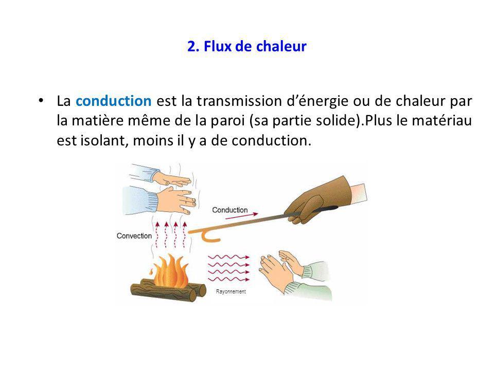 2. Flux de chaleur