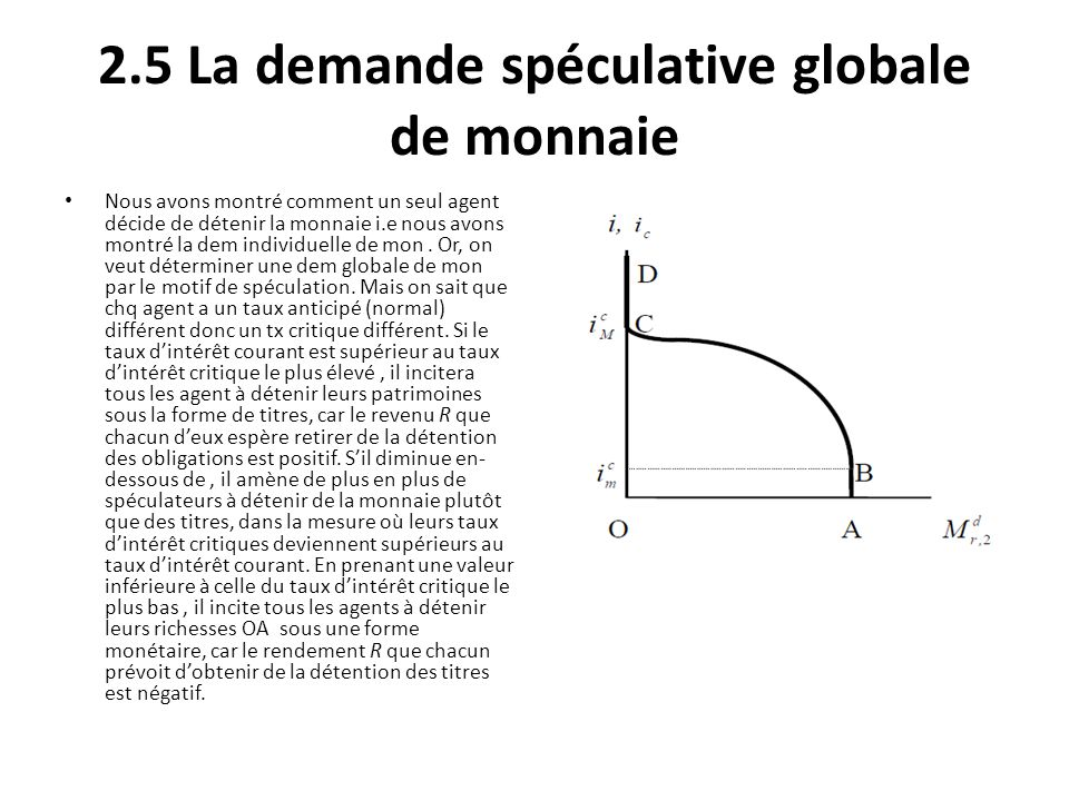 2.5 La demande spéculative globale de monnaie