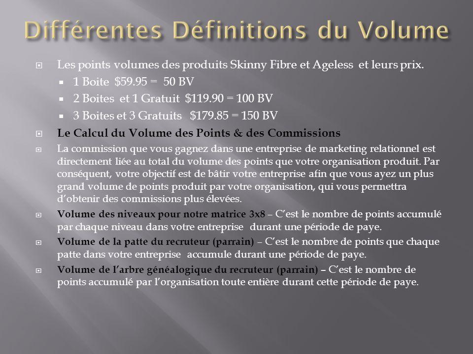 Différentes Définitions du Volume