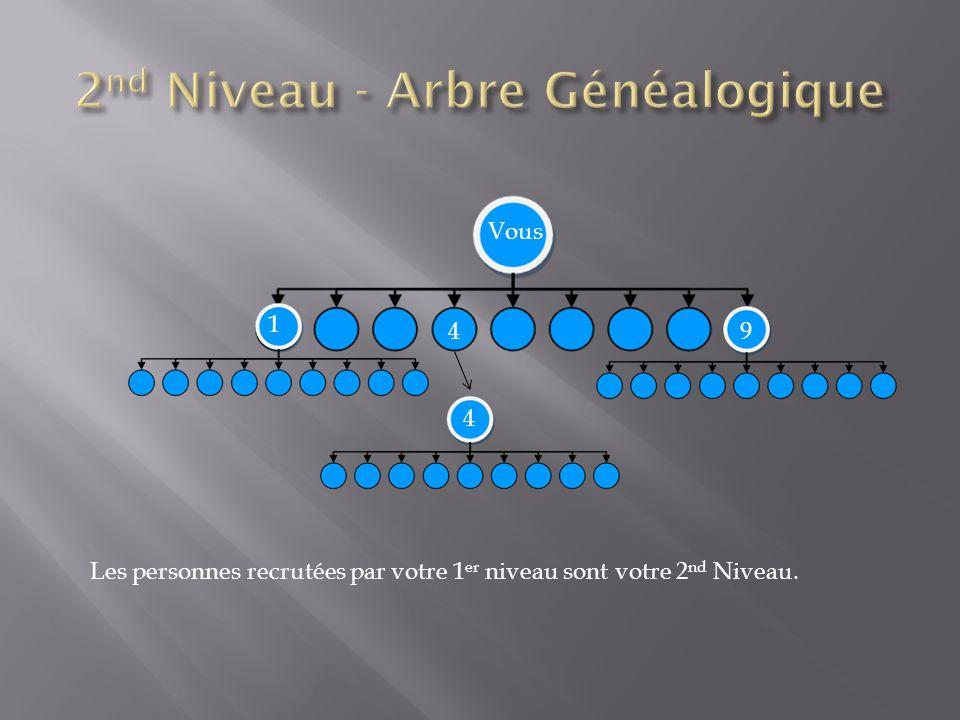 2nd Niveau - Arbre Généalogique