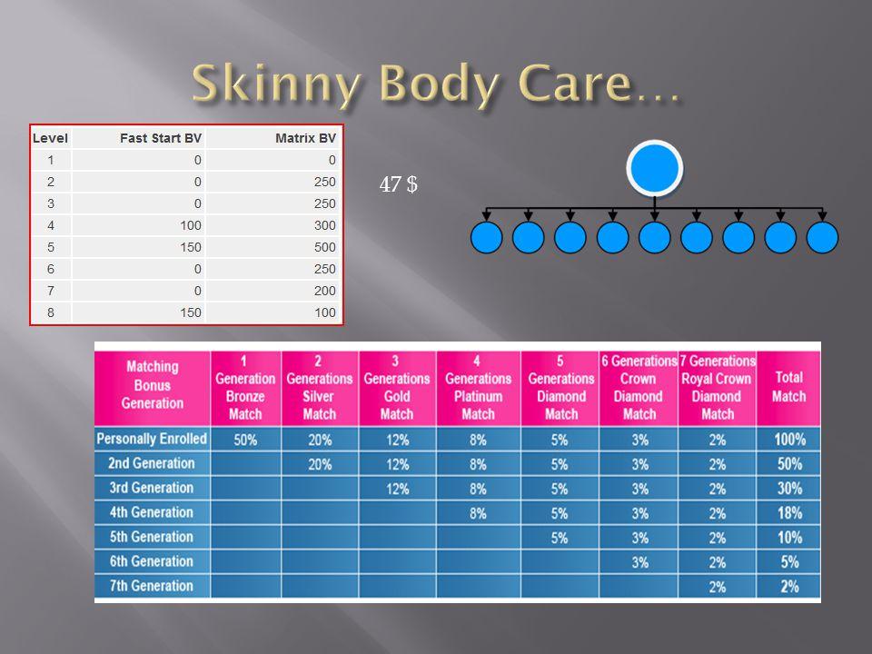 Skinny Body Care… 47 $