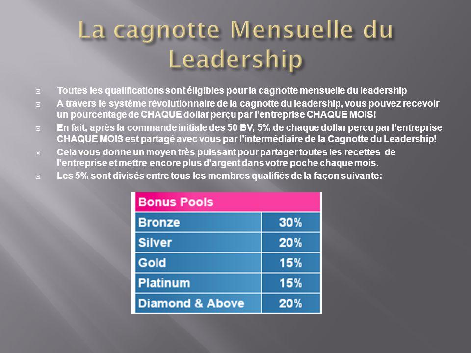 La cagnotte Mensuelle du Leadership