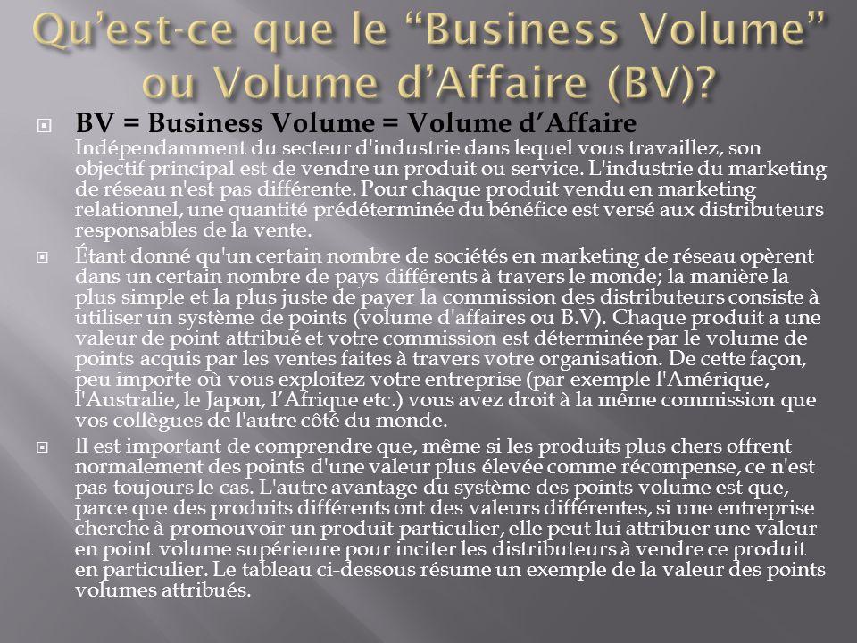 Qu'est-ce que le Business Volume ou Volume d'Affaire (BV)