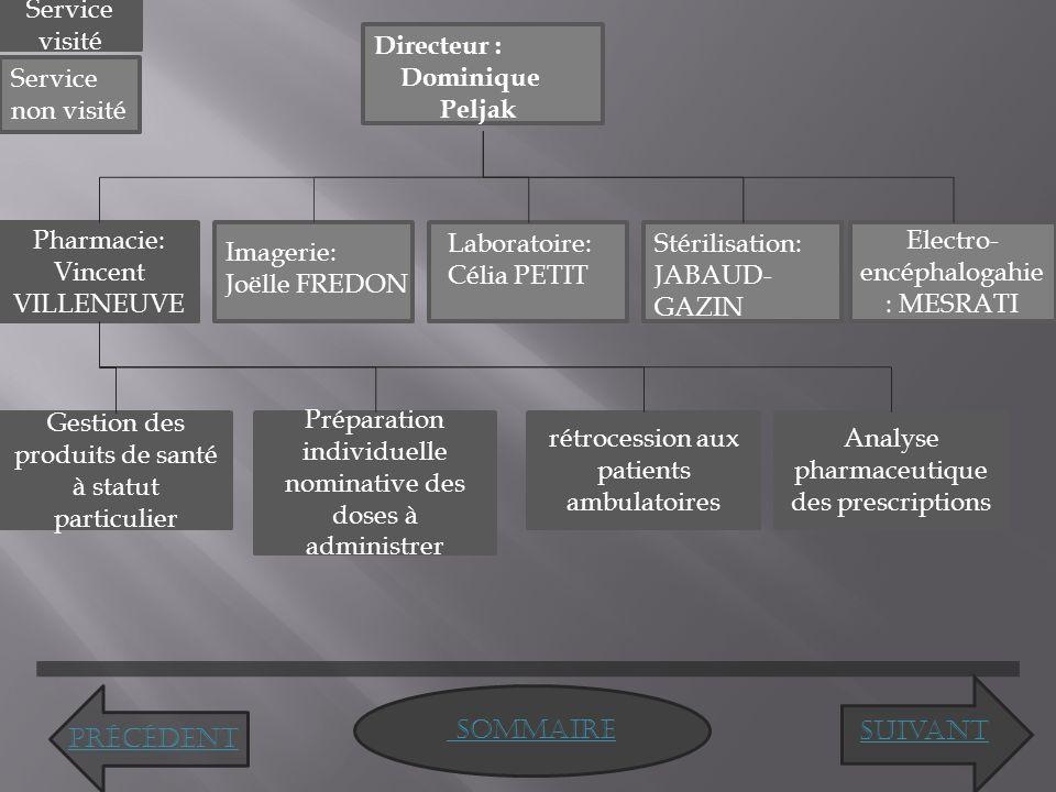 Pharmacie: Vincent VILLENEUVE Laboratoire: Célia PETIT