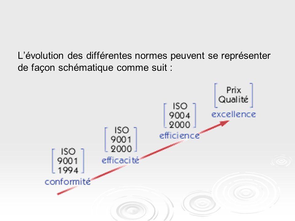 L'évolution des différentes normes peuvent se représenter de façon schématique comme suit :