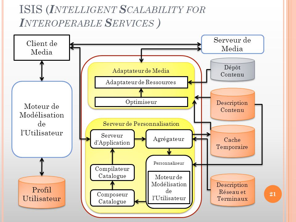 ISIS (Intelligent Scalability for Interoperable Services )
