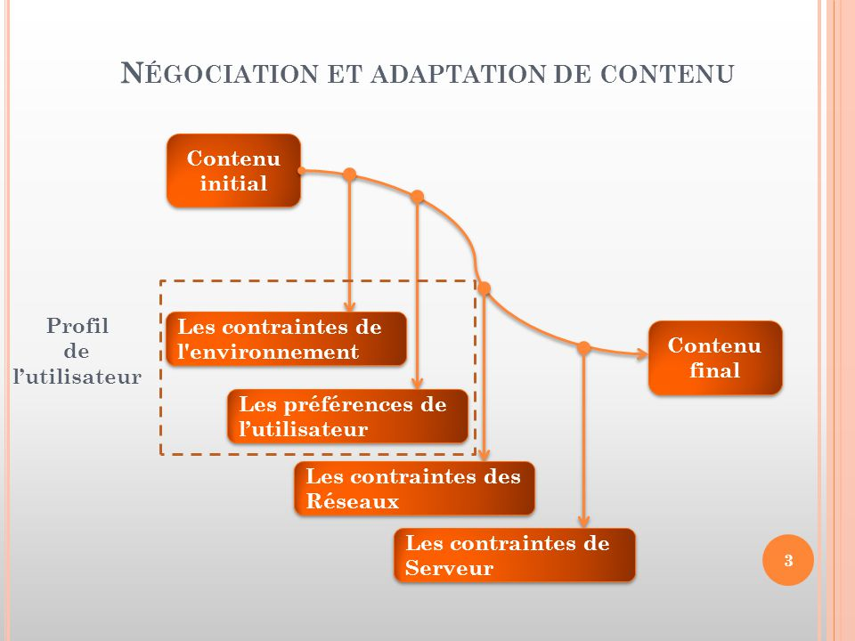Négociation et adaptation de contenu