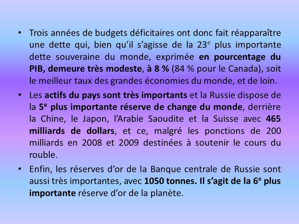 Trois années de budgets déficitaires ont donc fait réapparaître une dette qui, bien qu'il s'agisse de la 23e plus importante dette souveraine du monde, exprimée en pourcentage du PIB, demeure très modeste, à 8 % (84 % pour le Canada), soit le meilleur taux des grandes économies du monde, et de loin.