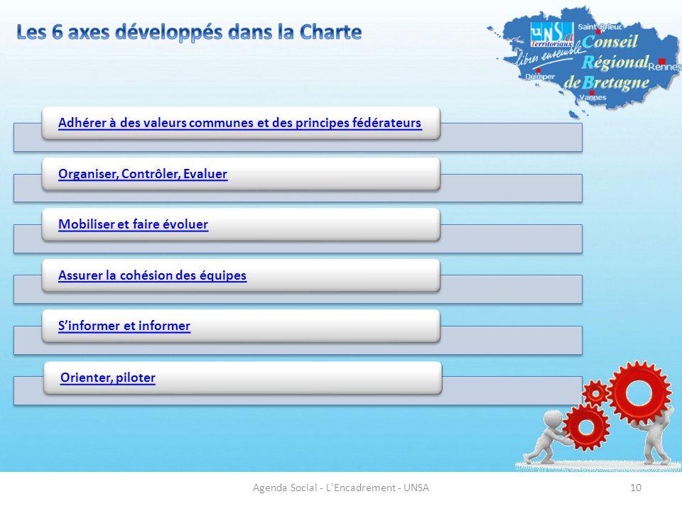 Les 6 axes développés dans la Charte