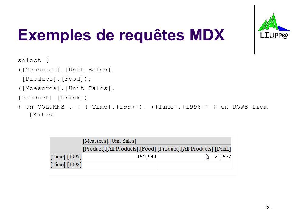 Exemples de requêtes MDX