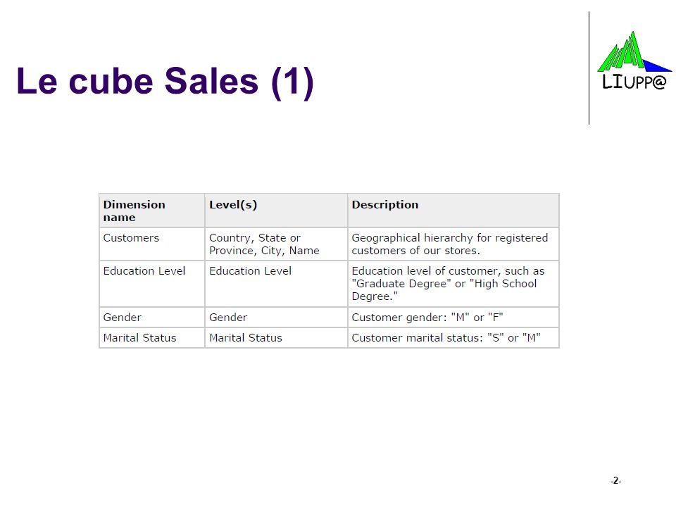 Le cube Sales (1)