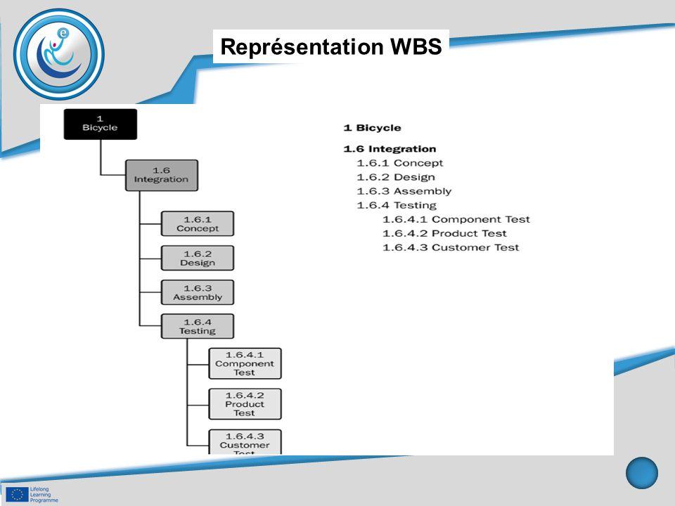 Représentation WBS