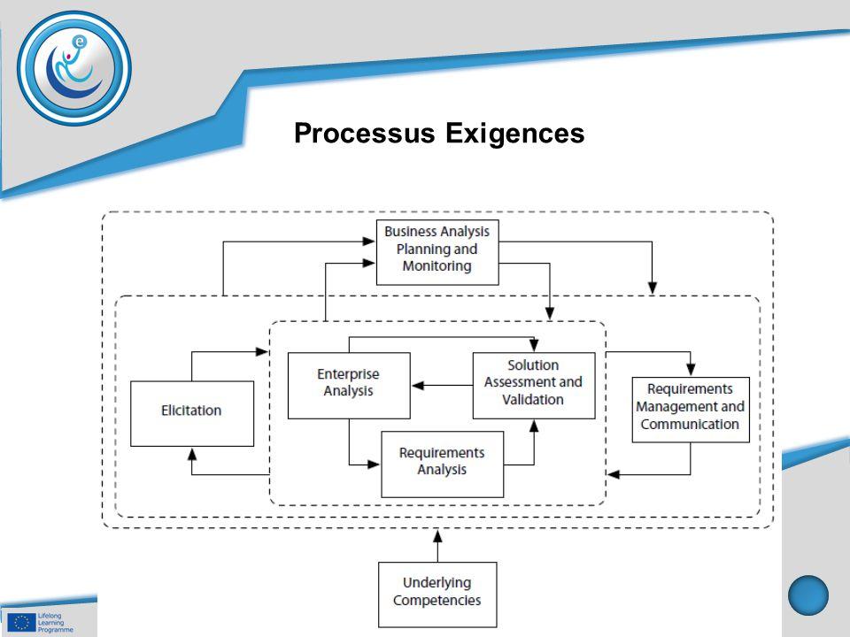 Processus Exigences