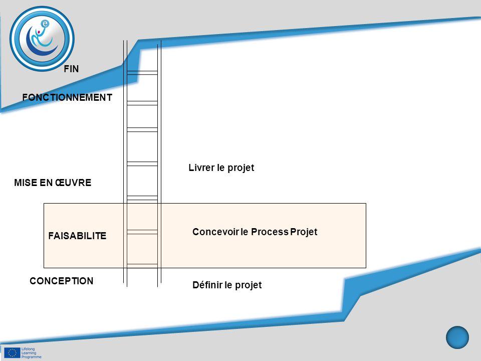 FIN FONCTIONNEMENT. Livrer le projet. MISE EN ŒUVRE. Concevoir le Process Projet. FAISABILITE. CONCEPTION.