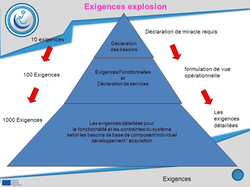 Exigences explosion Déclaration de miracle requis Vue opérationnelle