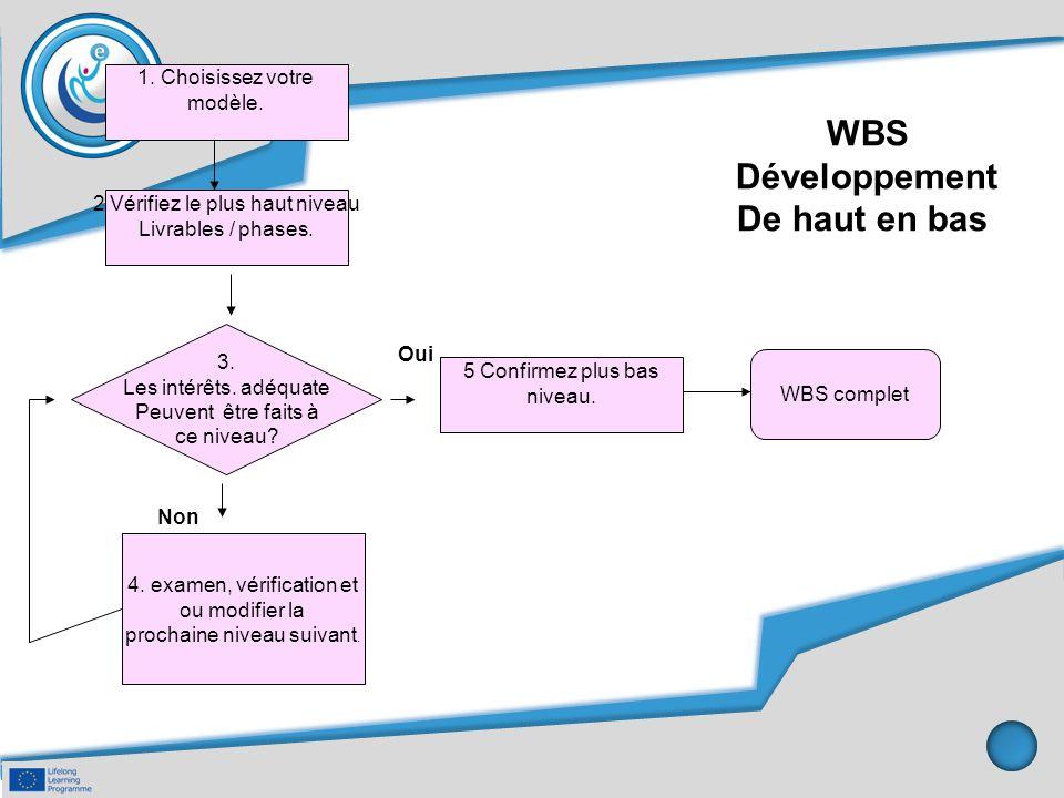 WBS Développement De haut en bas