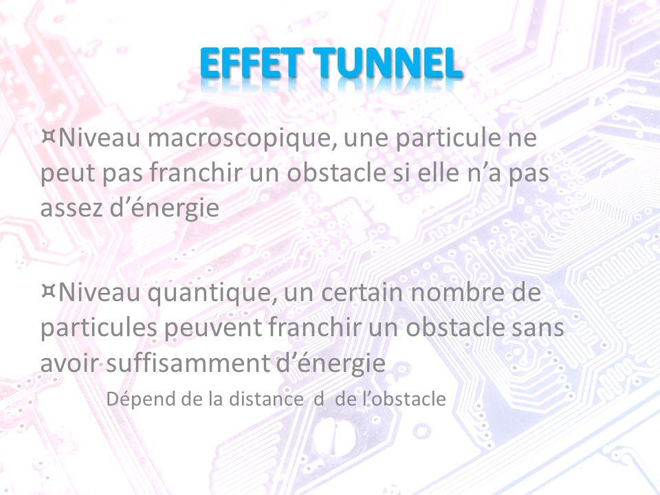 EFFET TUNNEL Niveau macroscopique, une particule ne peut pas franchir un obstacle si elle n'a pas assez d'énergie.