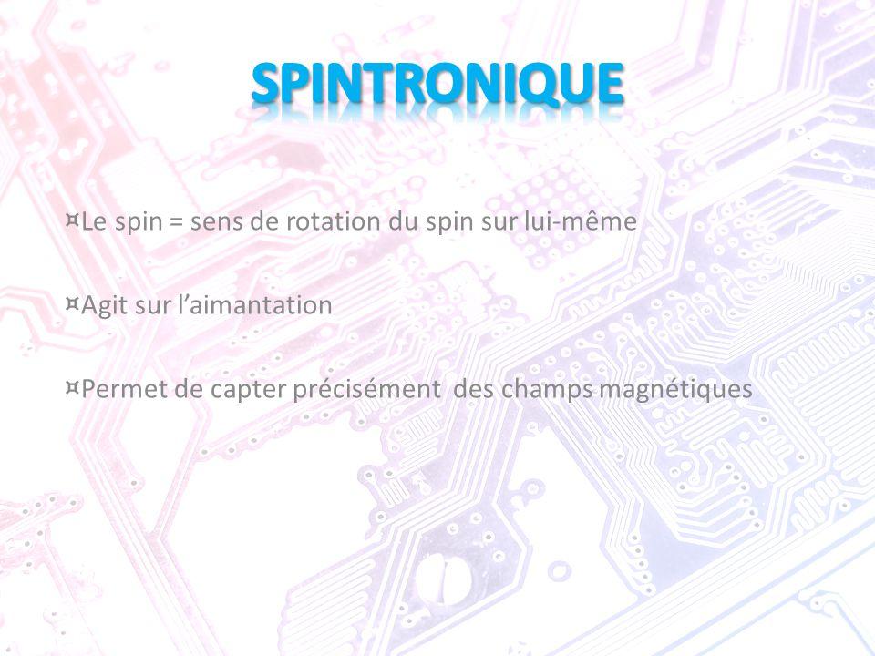 SPINTRONIQUE Le spin = sens de rotation du spin sur lui-même