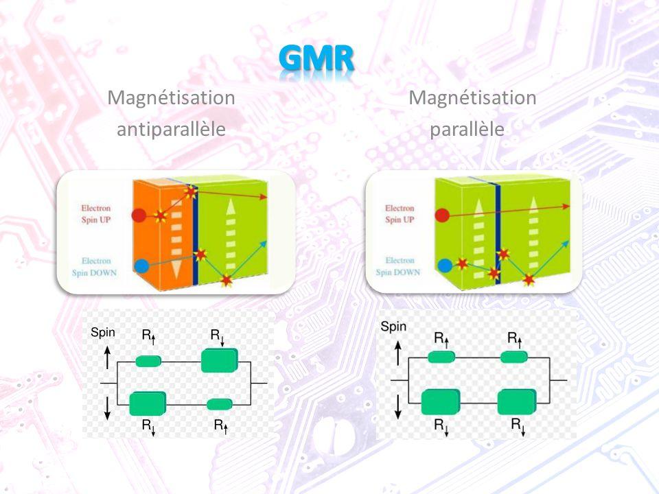 GMR Magnétisation Magnétisation.