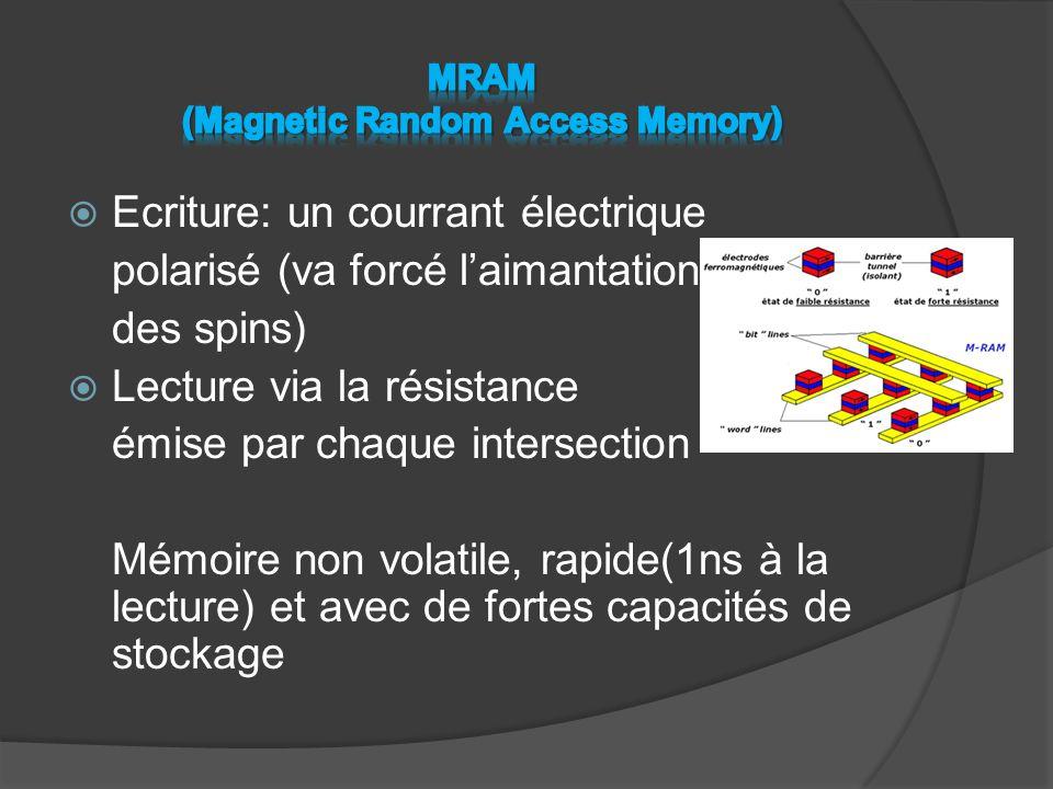 MRAM (Magnetic Random Access Memory)