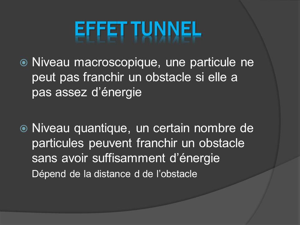 EFFET TUNNEL Niveau macroscopique, une particule ne peut pas franchir un obstacle si elle a pas assez d'énergie.