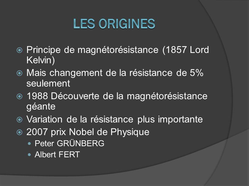 Les origines Principe de magnétorésistance (1857 Lord Kelvin)