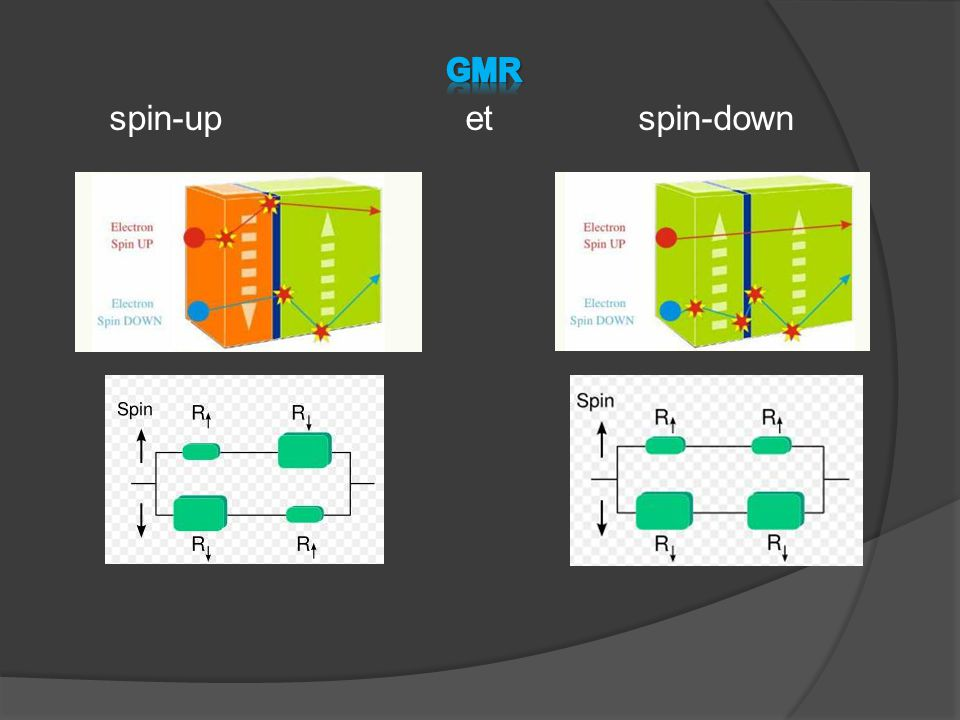 GMR spin-up et spin-down
