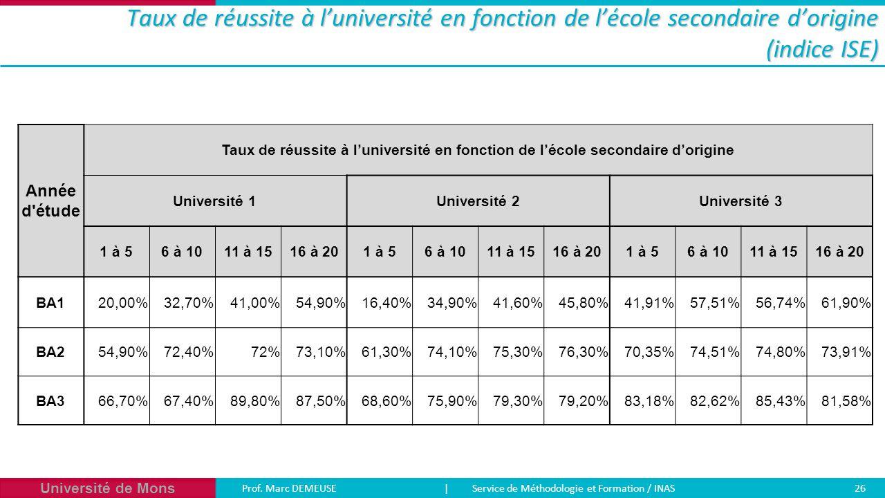 Taux de réussite à l'université en fonction de l'école secondaire d'origine (indice ISE)