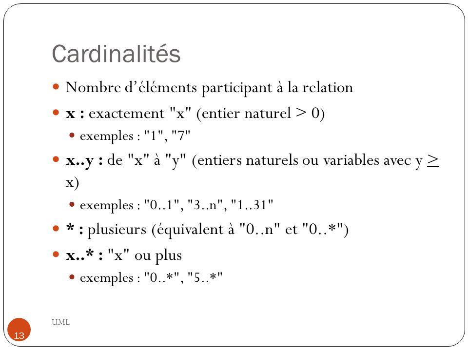 Cardinalités Nombre d'éléments participant à la relation