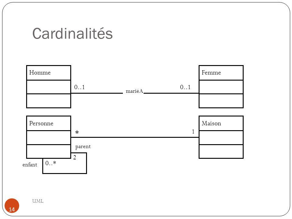 Cardinalités Homme Femme 0..1 0..1 Personne Maison * 1 2 0..* mariéA