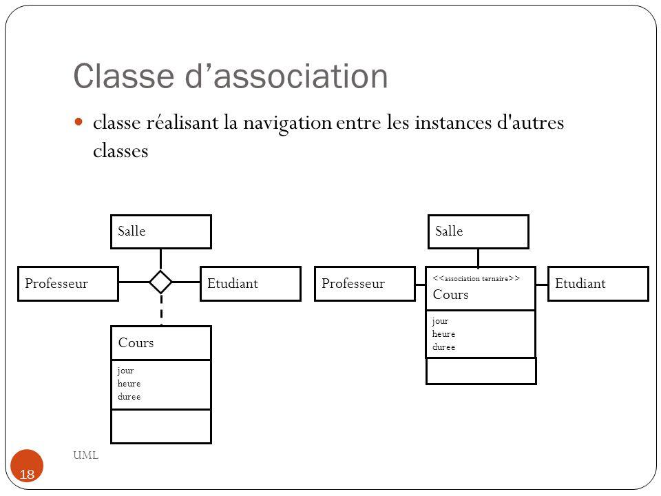 Classe d'association classe réalisant la navigation entre les instances d autres classes. Salle. Salle.